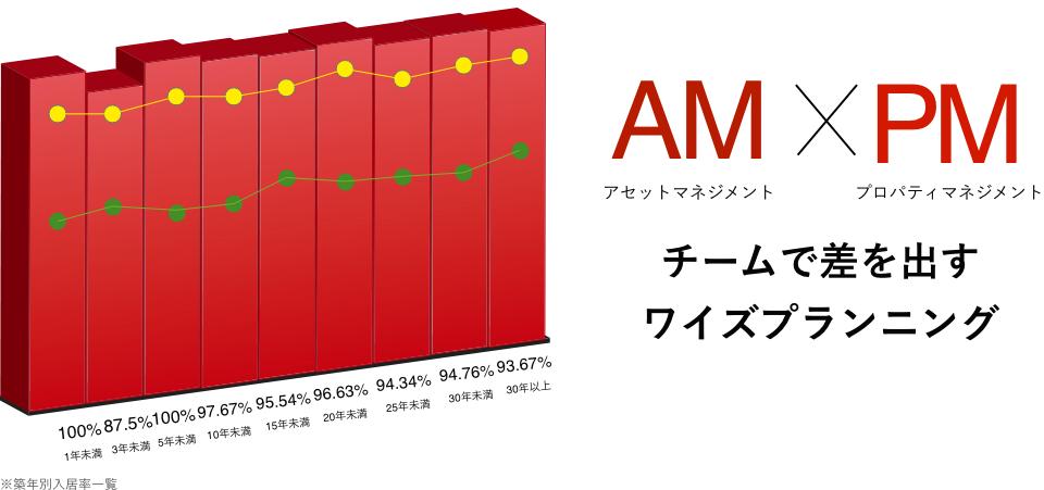 AM×PMチームで差を出すワイズプランニング