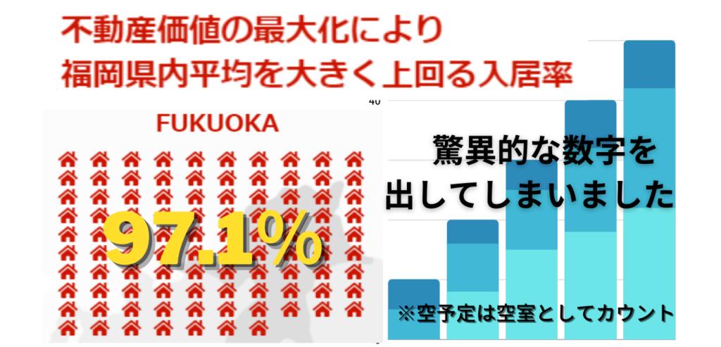 不動産価値の最大化により福岡県内の平均を大きく上回る入居率で史上初の97%を突破し驚異的な数字97.1%を達成。 ※空予定は空室としてカウント